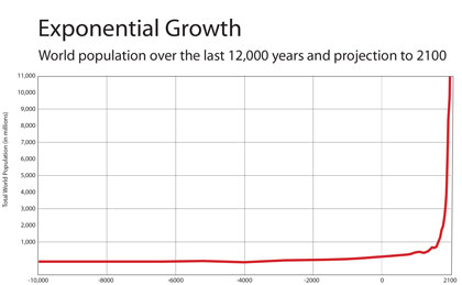 Climate chagne growth curve smae as population